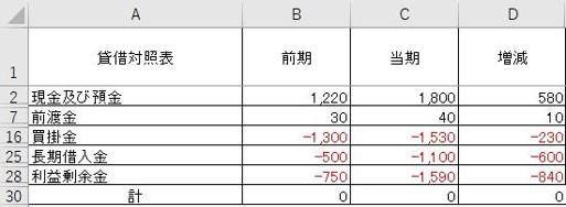 エクセルで作るキャッシュフロー計算書【応用編】